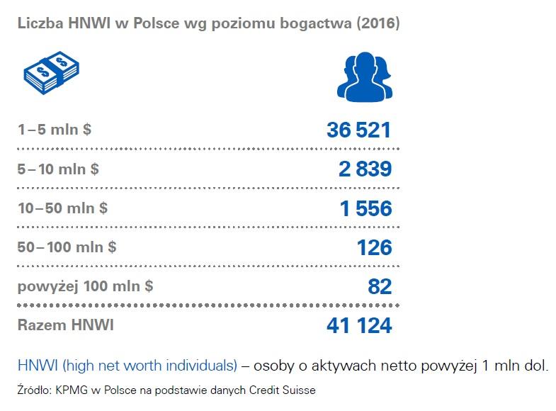 liczba-hnwi-w-polsce